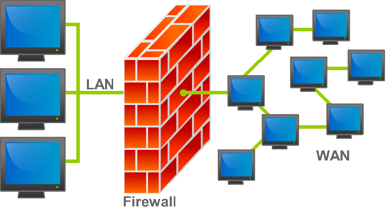 Firewall Security