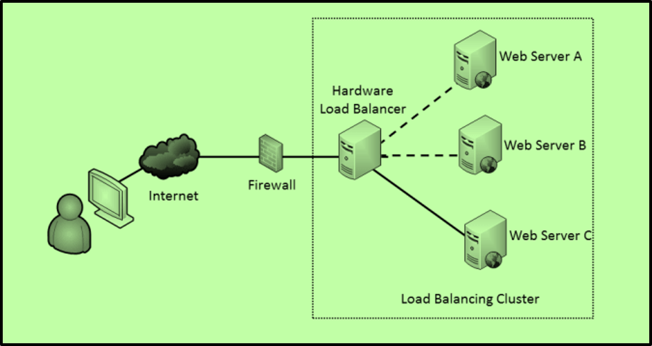 Optimize Performance And High Availability By Using Two Internet Links