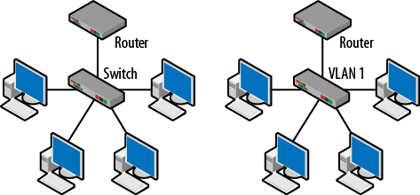 How to Configure VLAN in CISCO LAN Switch..?