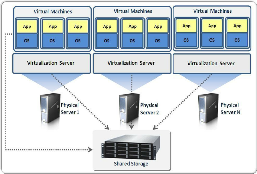 What Is Virtualization..?