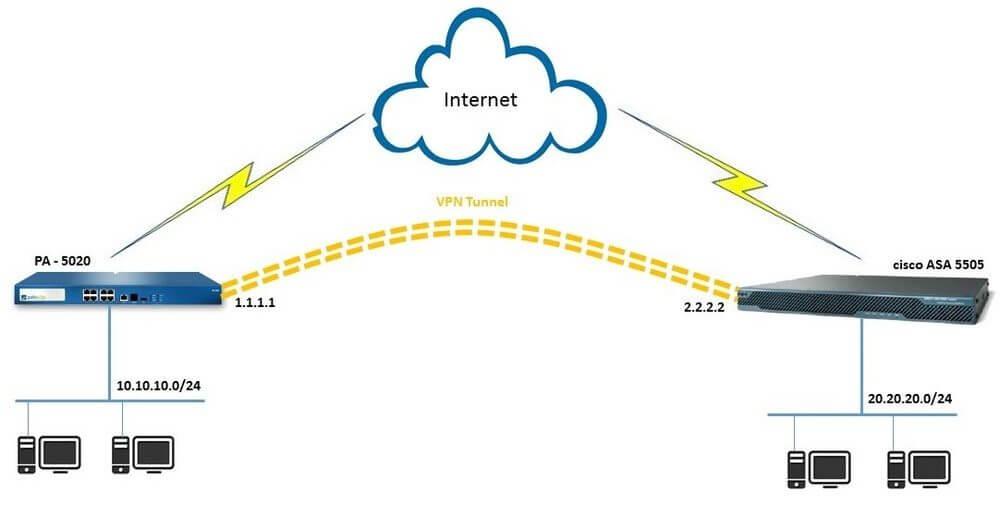 How to Configure VPN in Cyberoam Firewall?