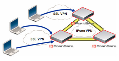 How to Configure VPN in Fortinet Firewall?