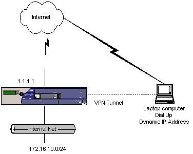 How to Configure VPN in JUNIPER Firewall?