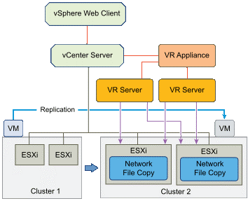 It is possible to replicate virtual machines inside a vCenter. There is only the need to implement one vSphere Replication Appliance in the vCenter.