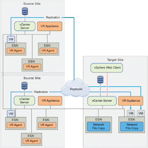It is possible to replicate virtual machines to a shared target site. As we can have more than one vCenter replicating to your targets, or even replicate to more than one vCenter.