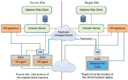 It is possible to replicate all virtual machines inside the site 1 to a different site 2. One vSphere replication appliance needs to be installed & registered in each site for each vCenter.